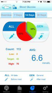 GlucoRx HCT blood glucose meters connect app